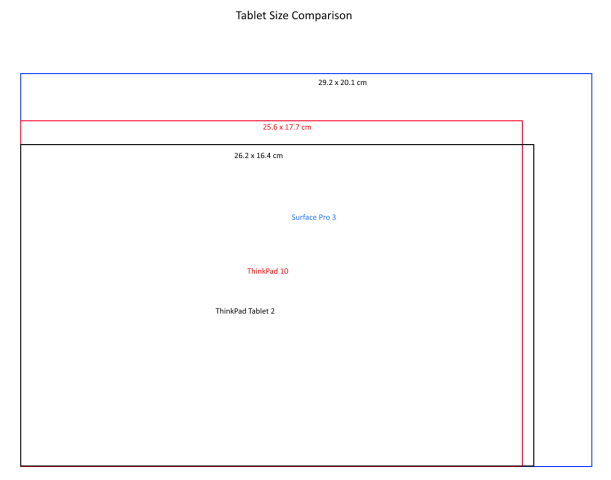 Tablet Size Comparison