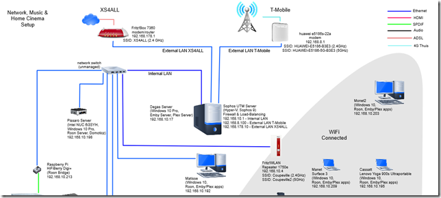 Network Layout January 2017 - Partial